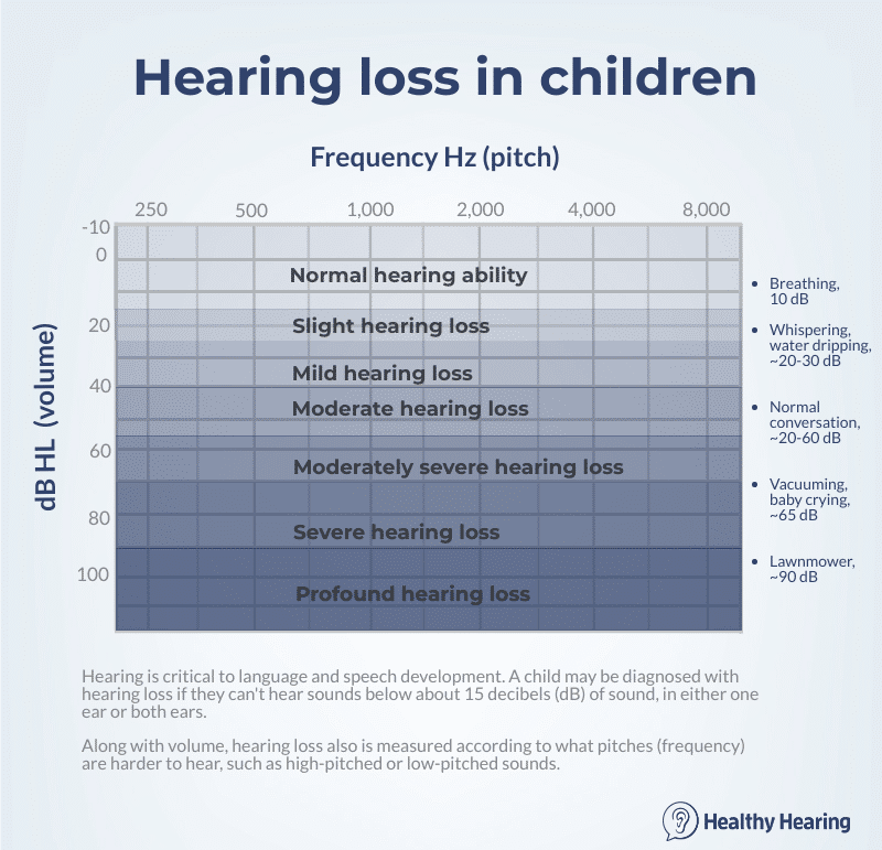 hearing-loss-in-children_Source_Healthy Hearing